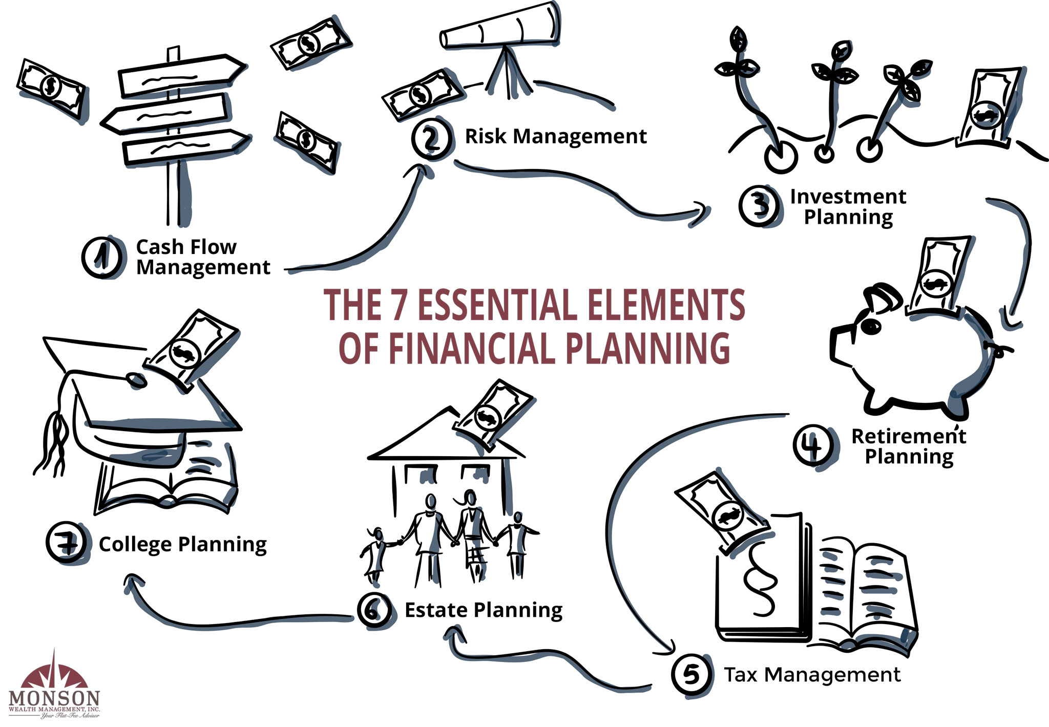 MWM-7-Essential-Elements-of-Financial-Planning-Image